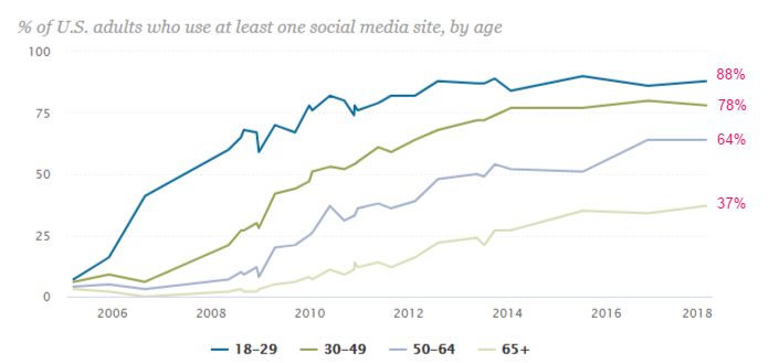 percentage of adults who use at least one social media site