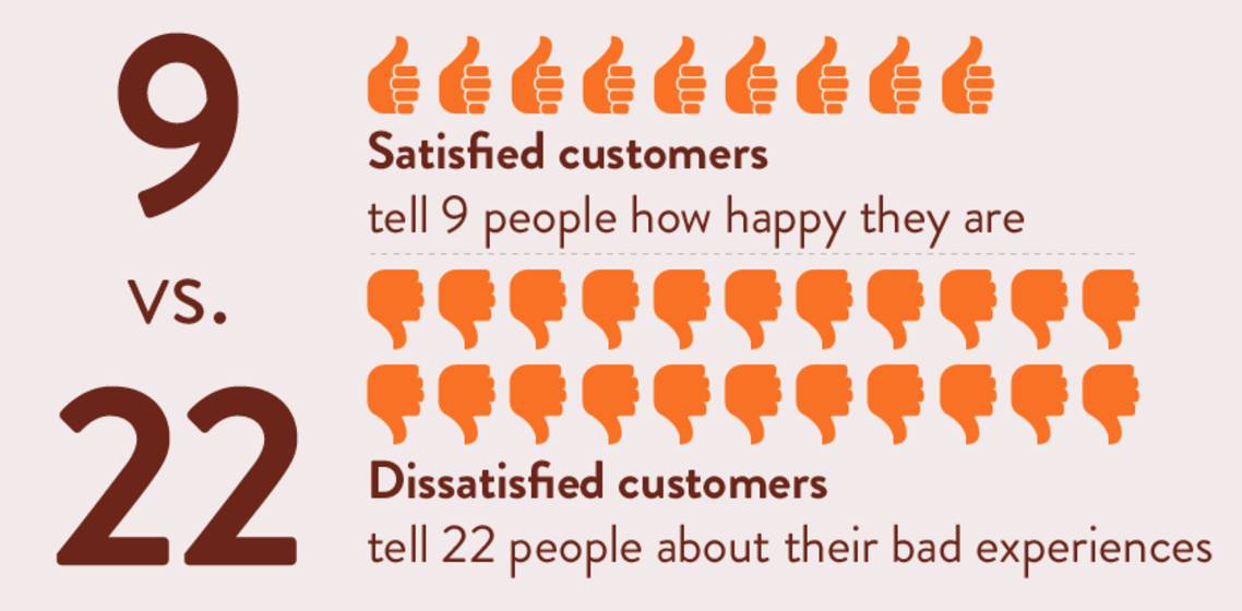 satisfied customers vs dissatisfied customers