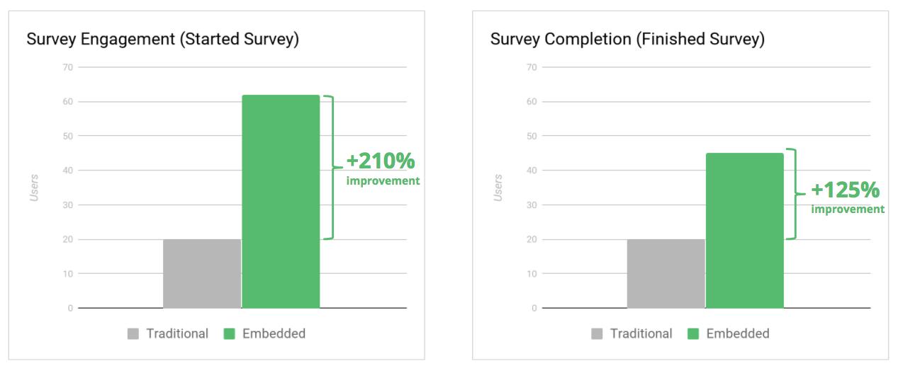 survey engagement ab test