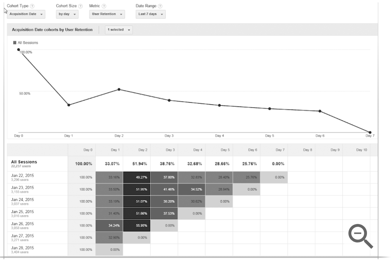 Example of a cohort analysis in google analytics