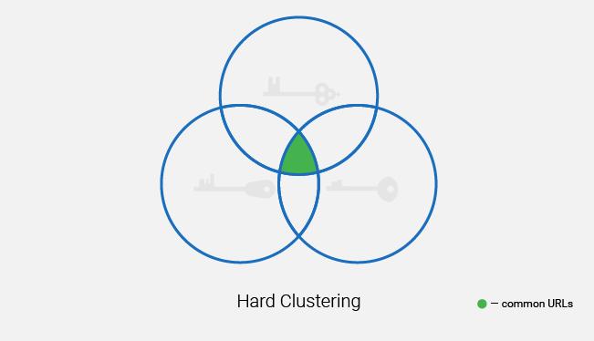 hard clustering