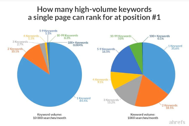 how many high volume keywords a single page can rank for at position #1