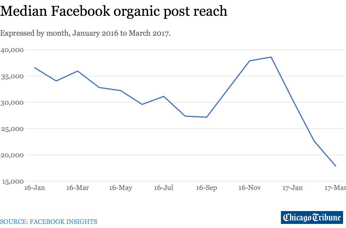 median organic post reach