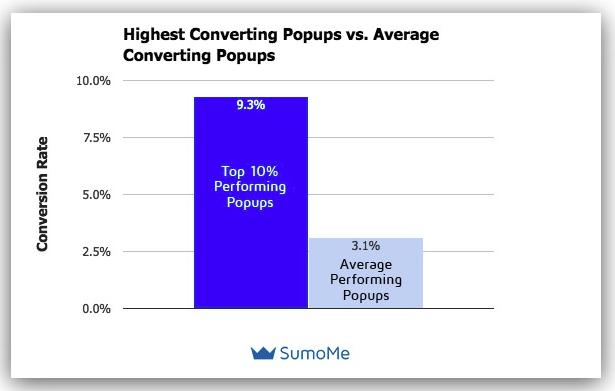 popups stats