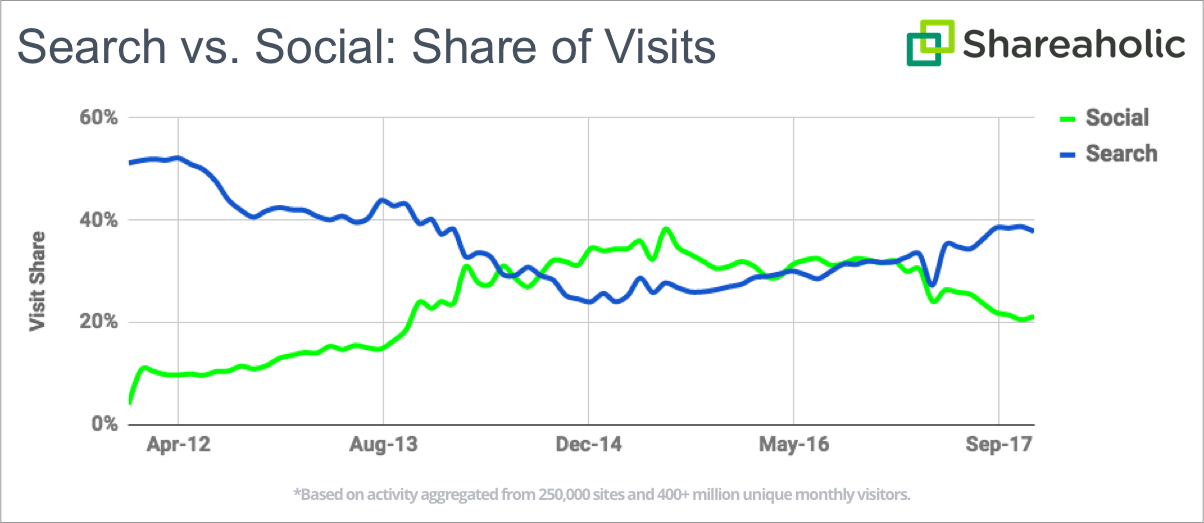 social vs search referral traffic