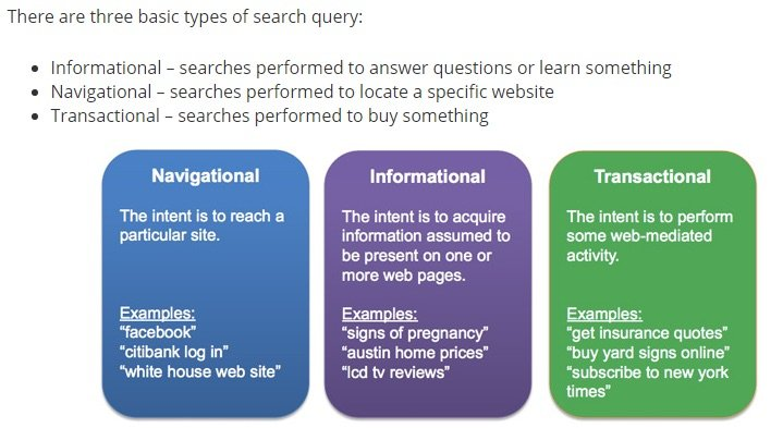 types of search query