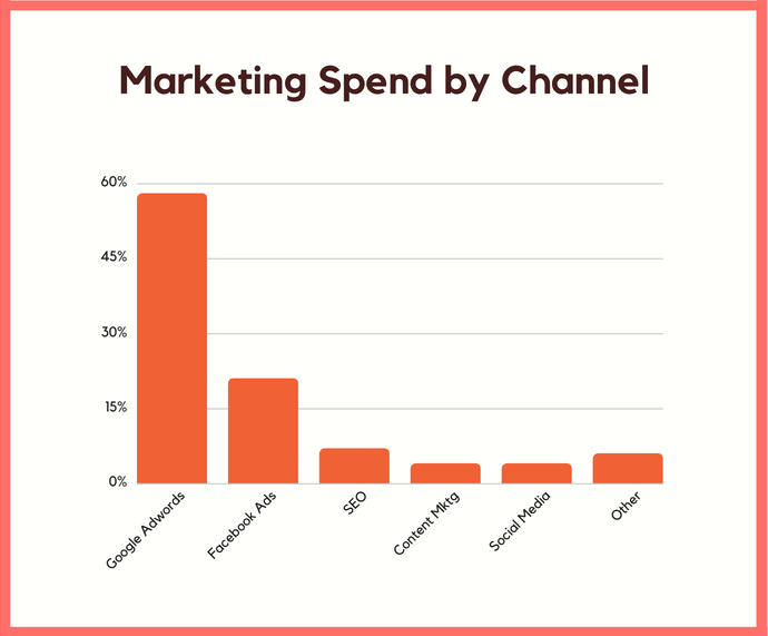 marketing spend by channel