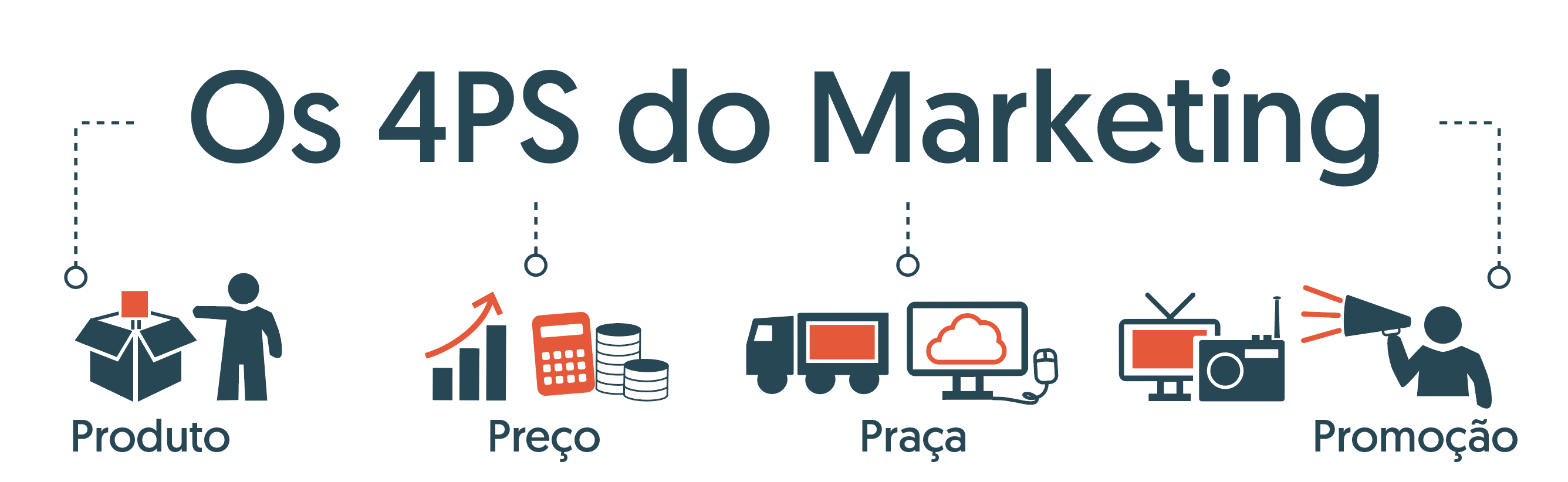 os 4ps do marketing