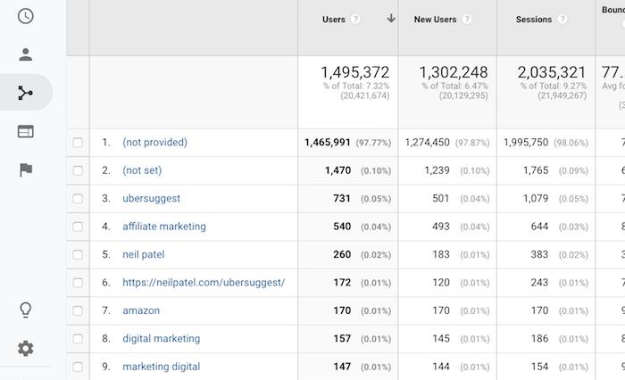 How I Grew My Declining Google Traffic
