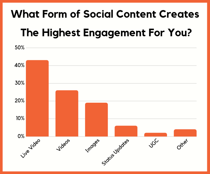 , 17 Charts That Show Where Social Media is Heading