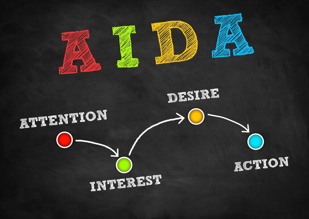 quem criou modelo AIDA Marketing