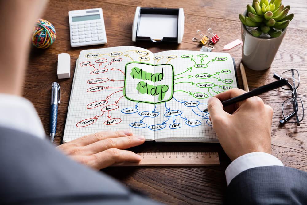 anotações sobre mind map