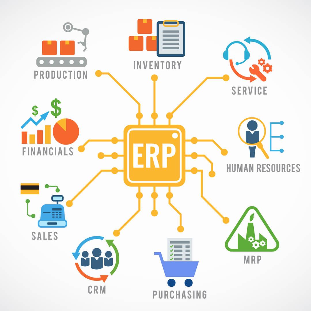 diagrama completo de ERP