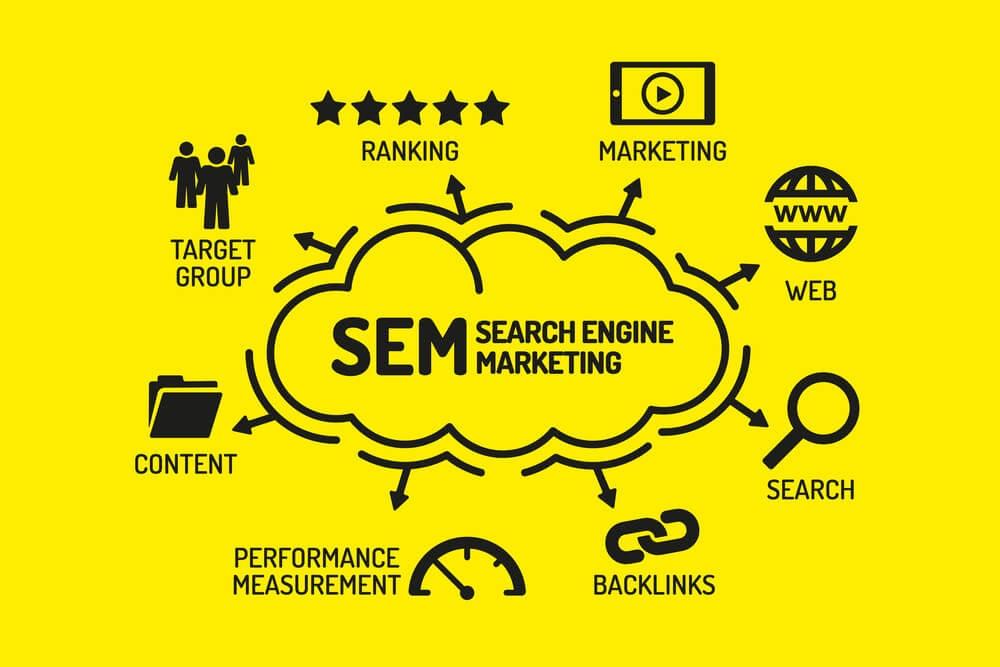fundo amarelo com título de SEM e termos relacionados