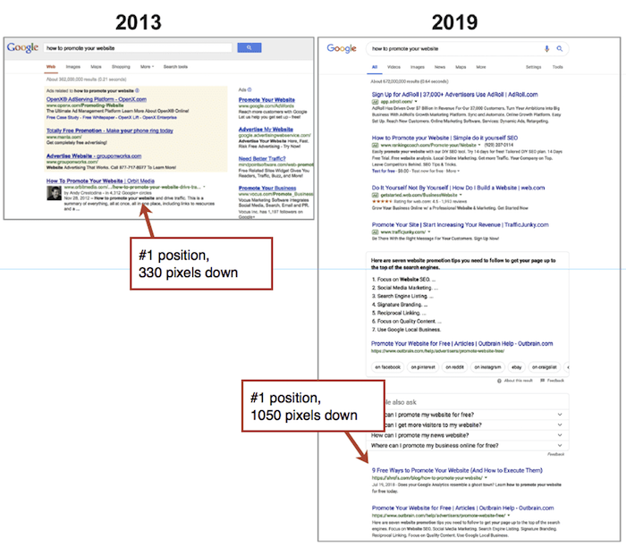 How Google's New Layout Predicts the Future of SEO