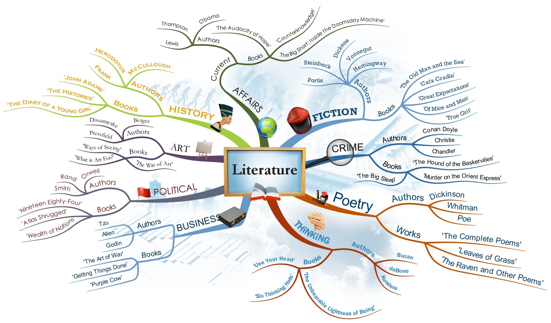 mapa mental com a palavra literatura ao centro