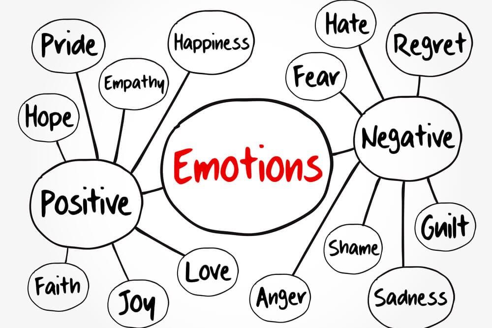 diagrama de emoções