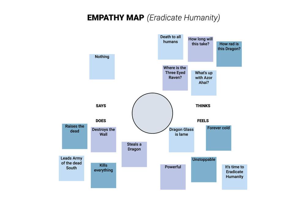 diagrama de mapa de empatia