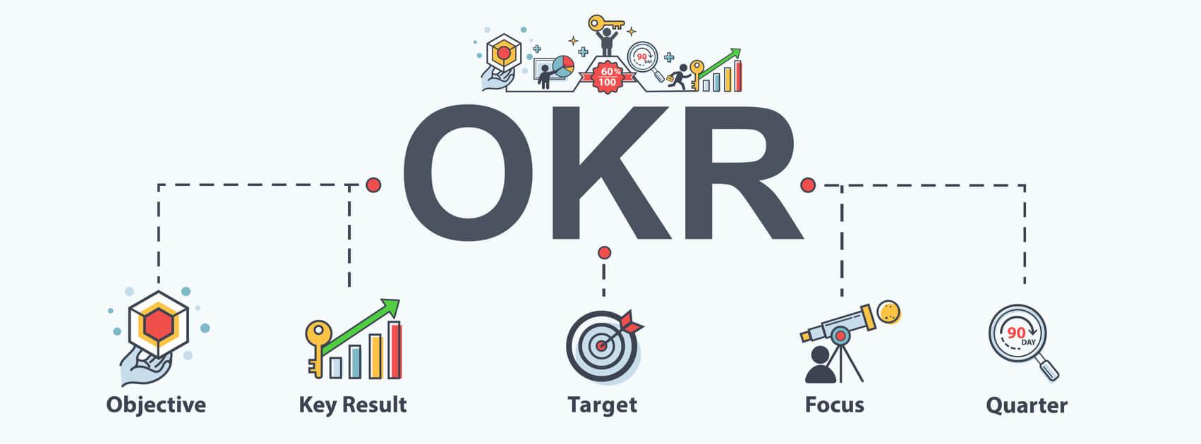 diagrama de metodologia OKR