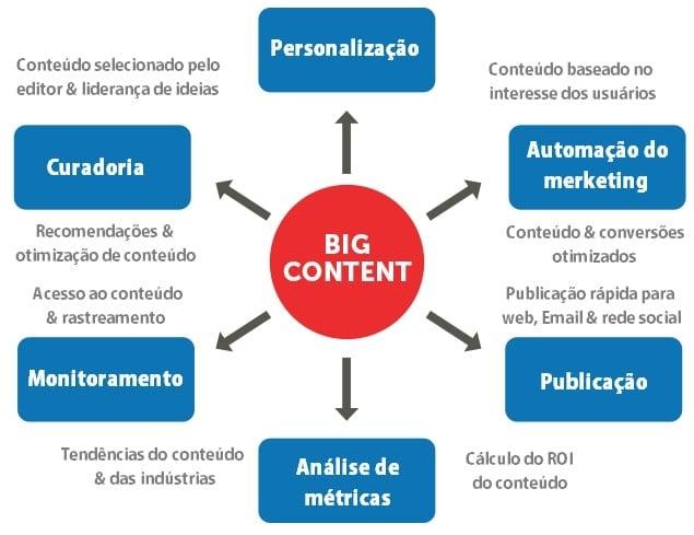 exemplo de marketing de PublishThis, Big Content
