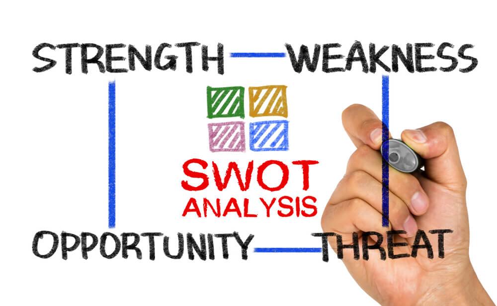 ilustração da sigla e significados da análise SWOT