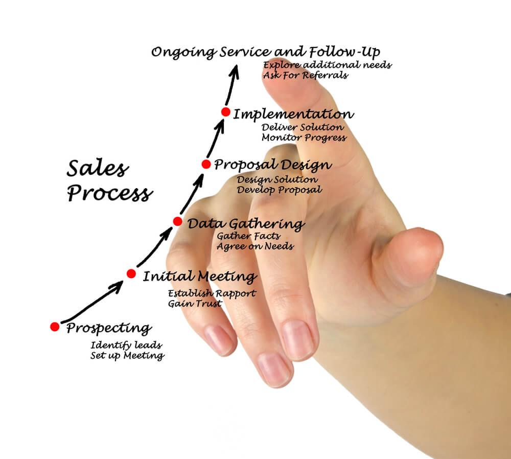 mão masculina assinalando ilustração de processo de vendas