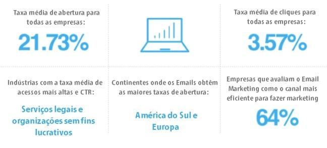 medidas em porcentagem sobre o marketing das empresas por email