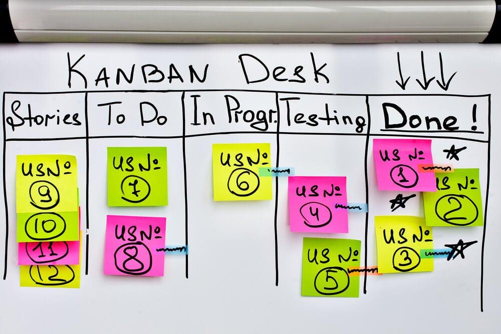 painel do processo de metodologia agil Kanban