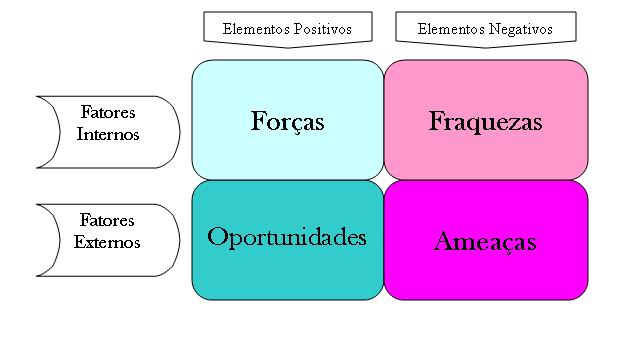daigrama de fatores externos e internos na analise SWOT