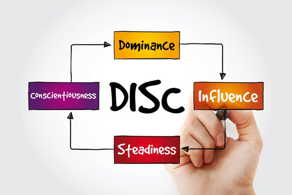 diagrama de teste DISC