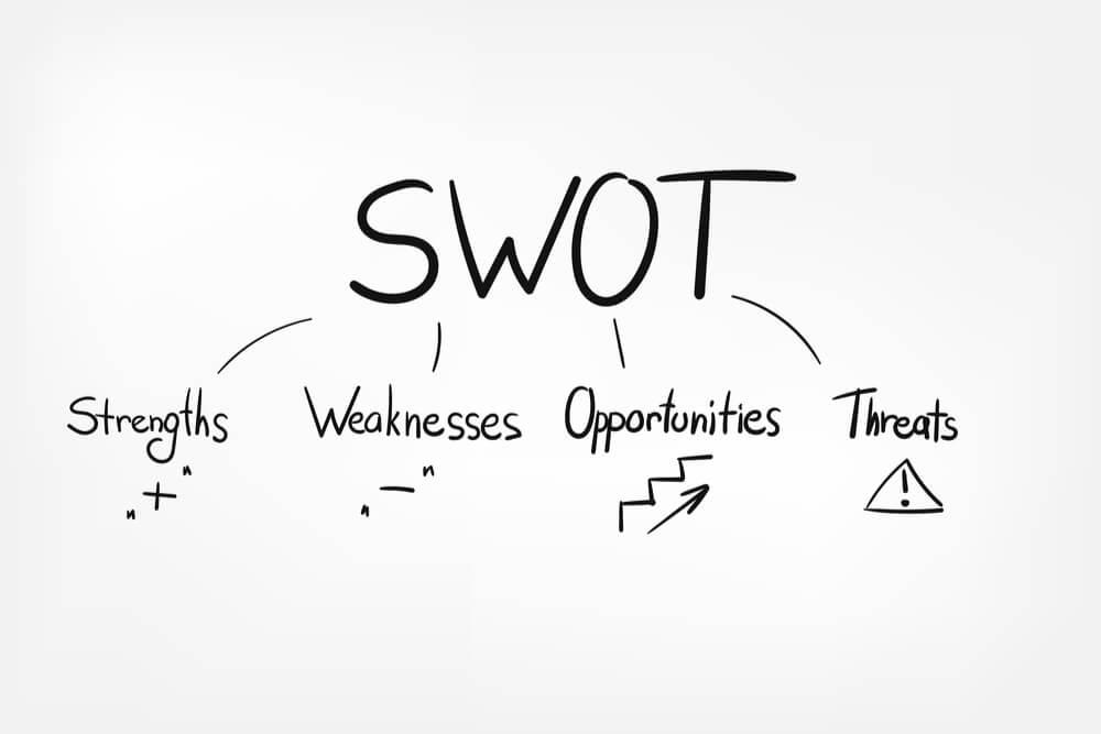 ilustração da sigla SWOT e seus significados