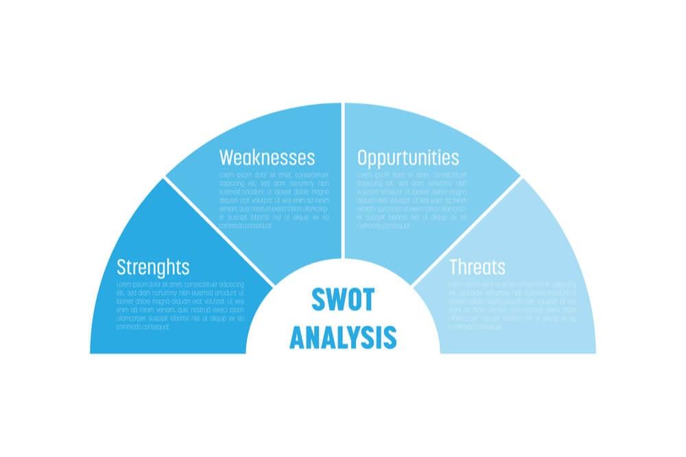 ilustração de medida de análise SWOT