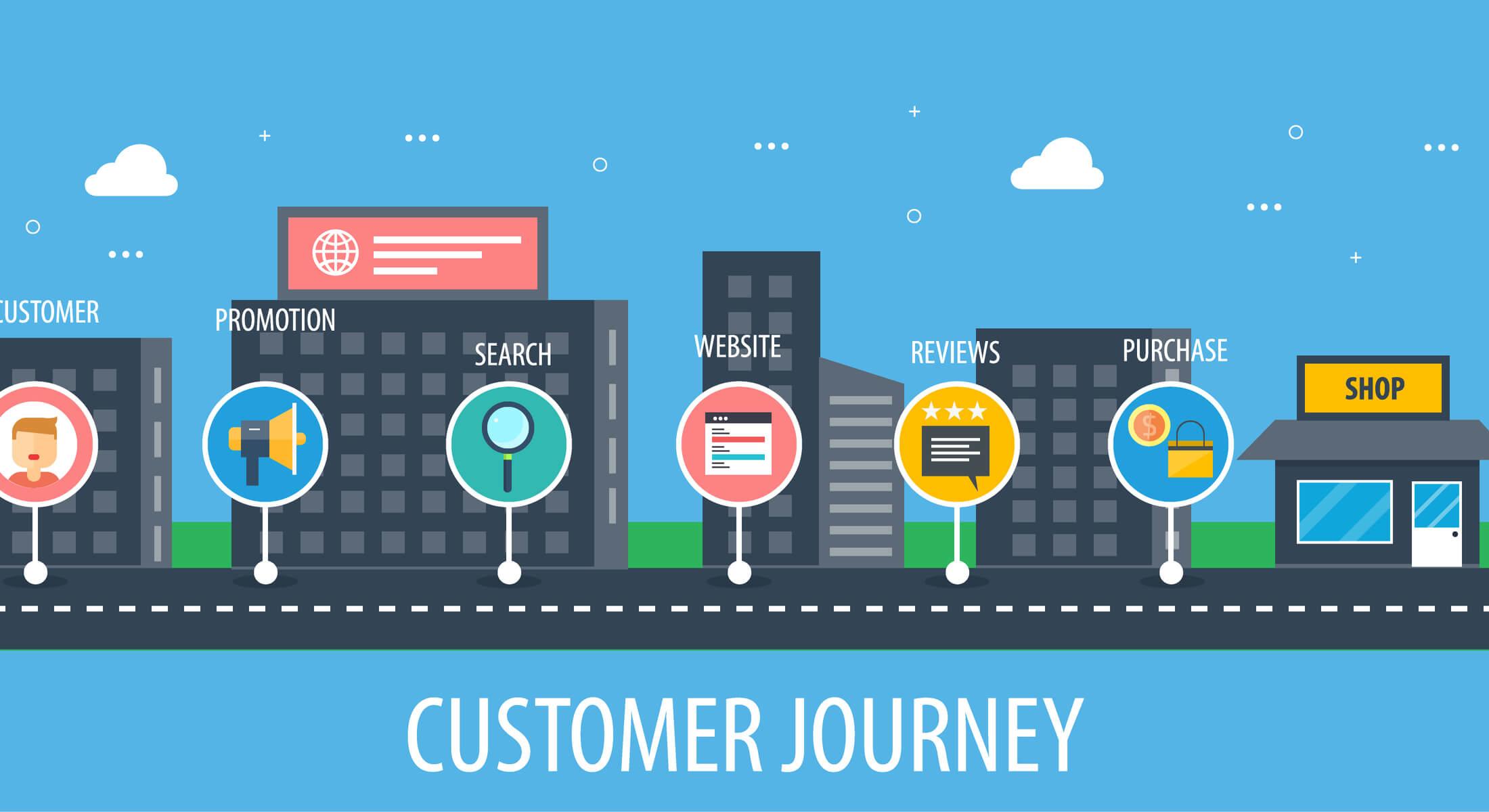 ilustração sobre jornada do consumidor