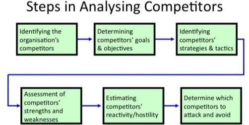 passos para analisar concorrentes