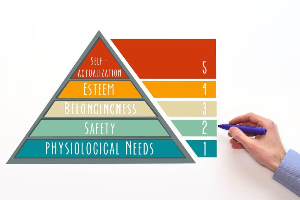 etapas da hierarquia da pirâmide de maslow