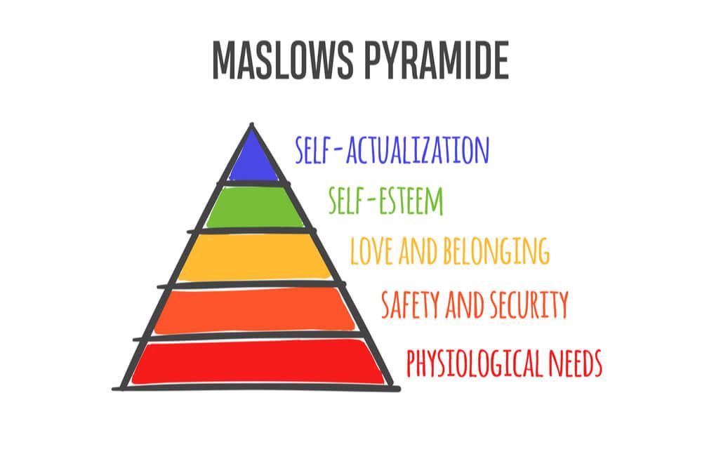ilustração da pirâmide de maslow