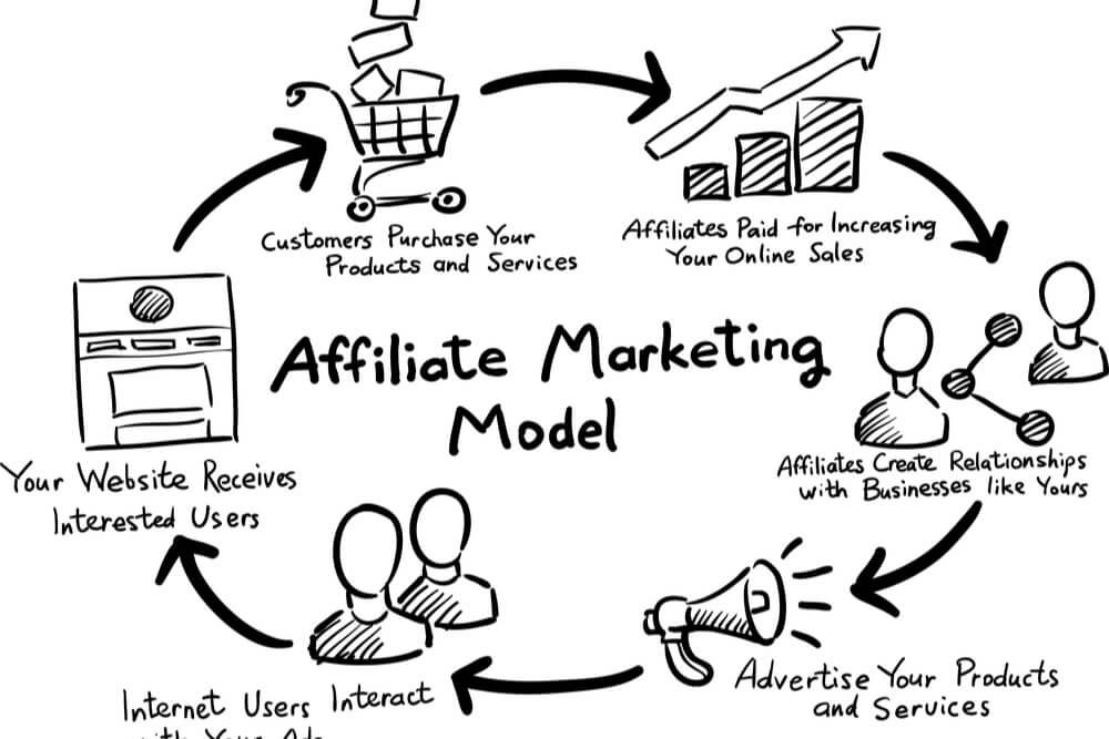 ilustração de modelo de marketing de afiliados