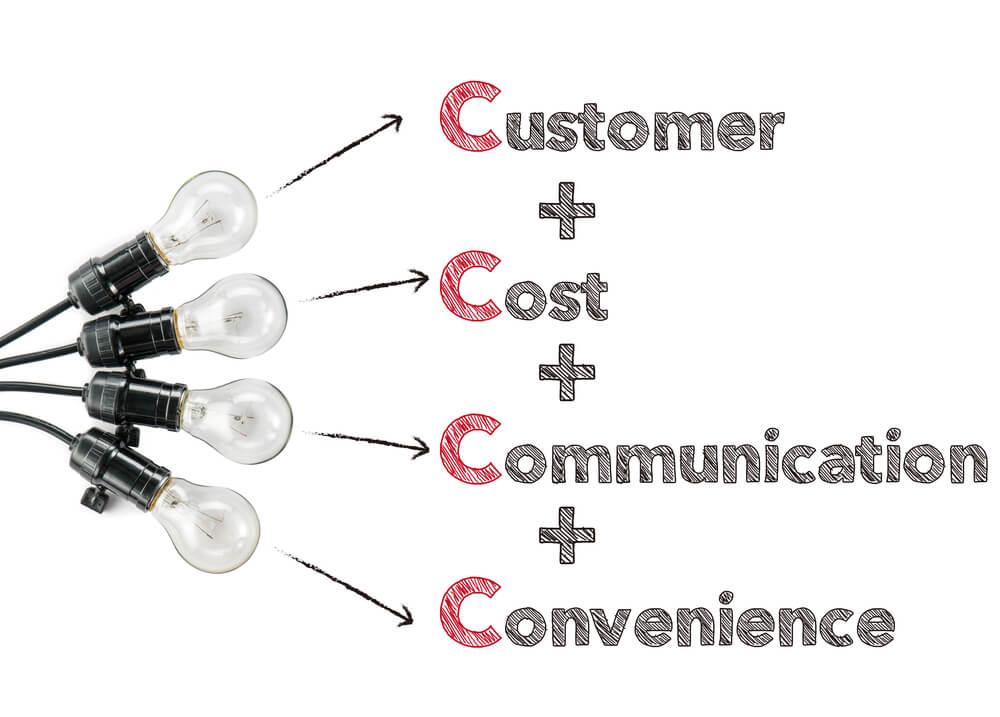 os c's do marketng e lâmpadas representando ideiais
