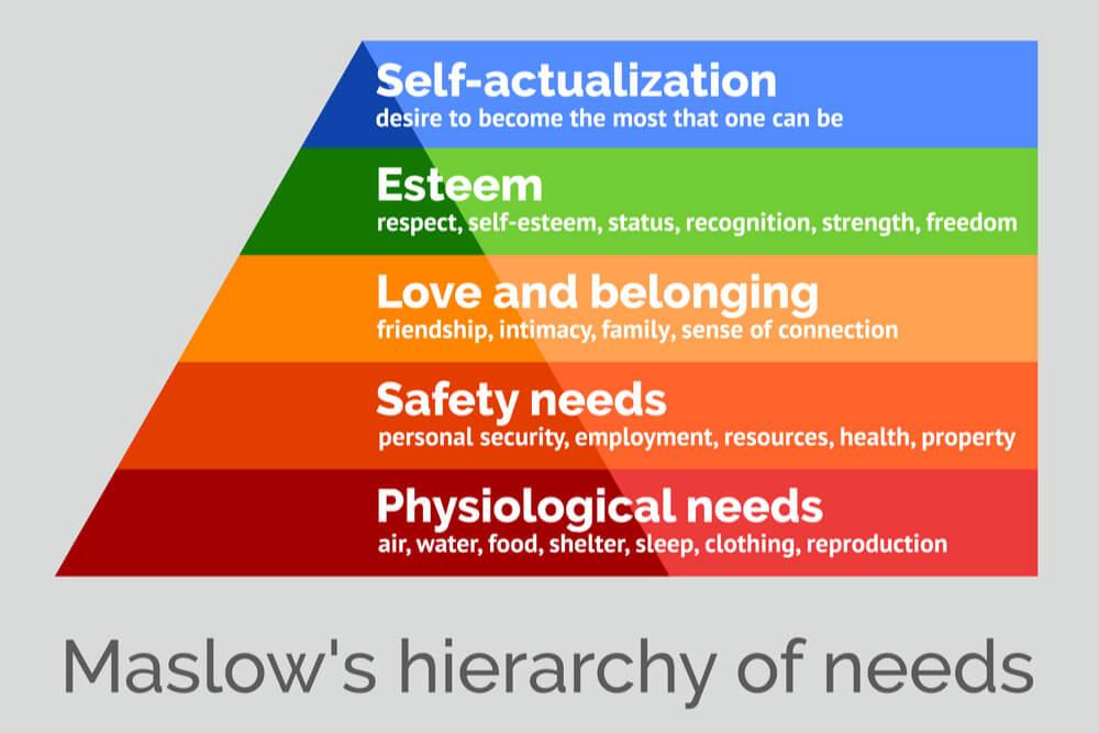 significado de cada etapa de pirâmide de maslow