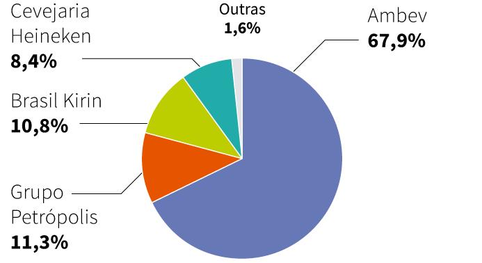 distribuição do market share em relação a marcas de cerveja