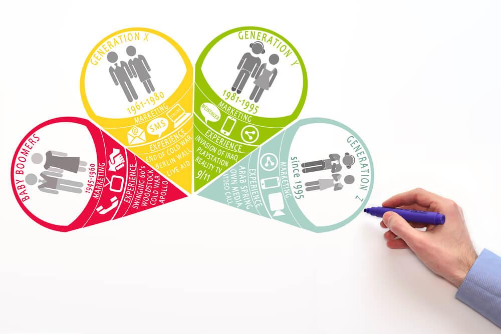 ilustração de segmentação demográfica por geração