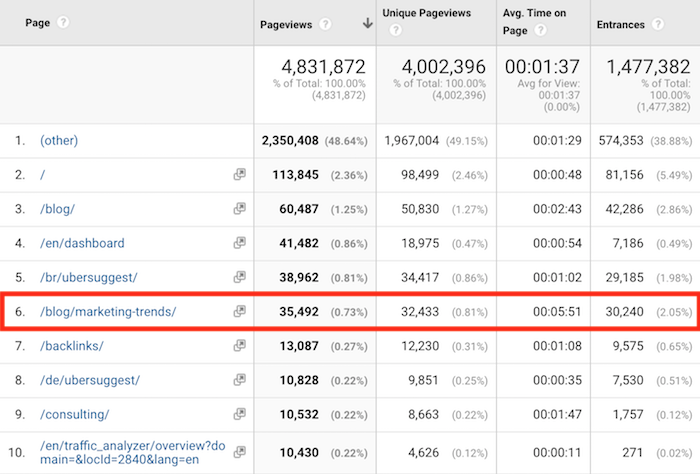My 6-Step Content Marketing Formula That Drives 3,549 Visitors