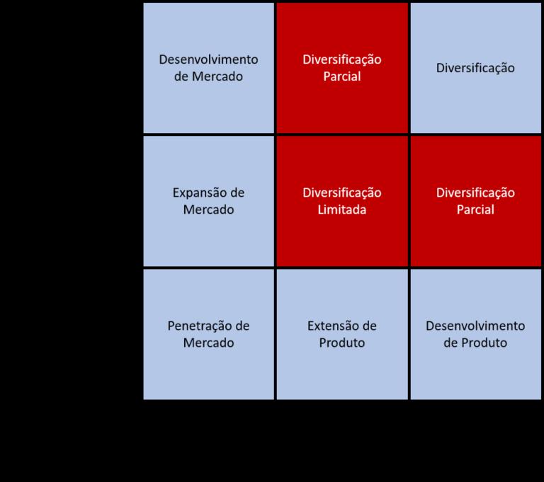 nove caixas das matrizes ansoff
