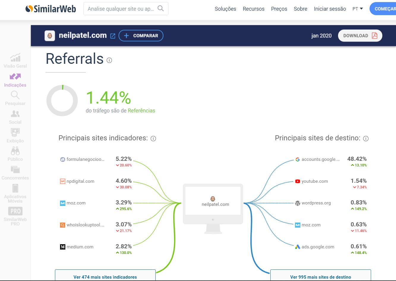 ferramenta refferal pela plataforma SimilarWeb