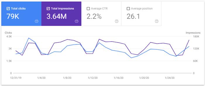 كيف أقوم بتوليد زوار من Google دون تحسين محركات البحث أو الإعلانات 1