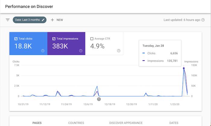 كيف أقوم بتوليد زوار من Google دون تحسين محركات البحث أو الإعلانات 4