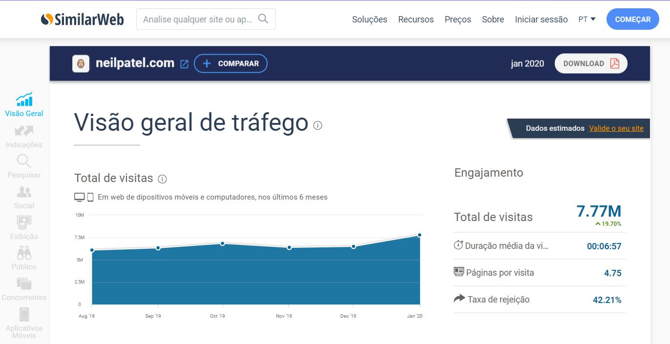 visão geral de tráfego pela plataforma SimilarWeb