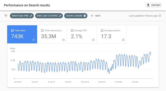 The Biggest SEO Trend You're Ignoring 4