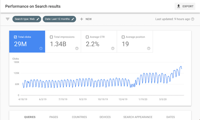 The Biggest SEO Trend You're Ignoring 1