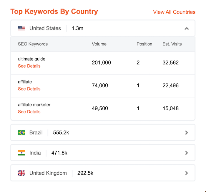 How to Spy on Your Competitor's SEO in 60 Seconds 10